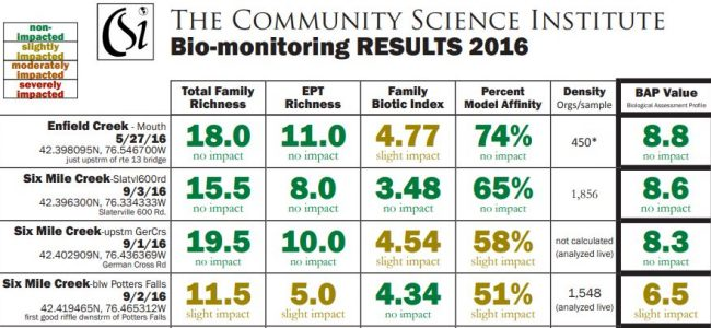 Summary results from 2016. Click the picture to view more results.